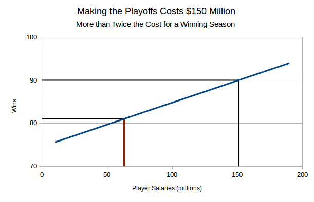 making-the-playoffs-costs-150-million-2