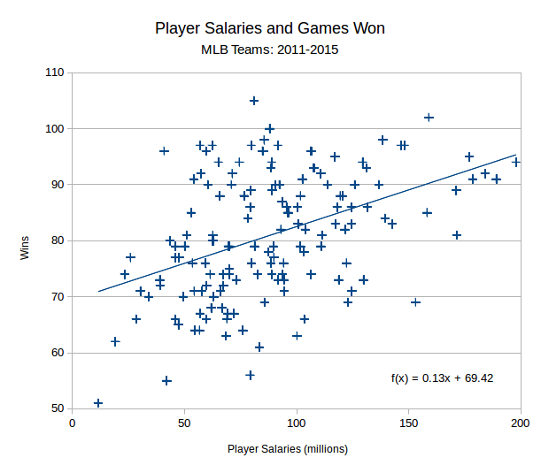 wins-vs-player-salaries