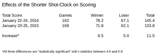 shot-clock-scoring